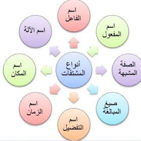 مكتبة لسان العرب درس المشتقات في اللغة العربية أنواعها وأوزانها وعملها شرح بالأمثلة والصور Pdf In 2020 Eyeshadow