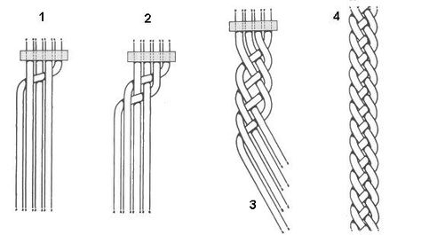 How to make a cute 4 strand braid Macrame Knots, Macrame Jewelry, Macrame Bracelets, Bracelet Crafts, Jewelry Crafts, Jewelry Ideas, 4 Strand Braids, Knot Braid, Macrame Tutorial