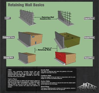 Retaining Wall Footing Rebar Google Search With Images