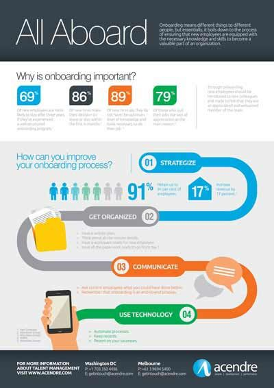 Onboarding Infographic Yahoo Image Search Results Onboarding