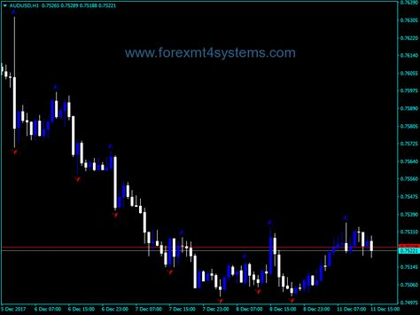 Forex Takbir Indicator Free Forex Mt4 Indicators Business