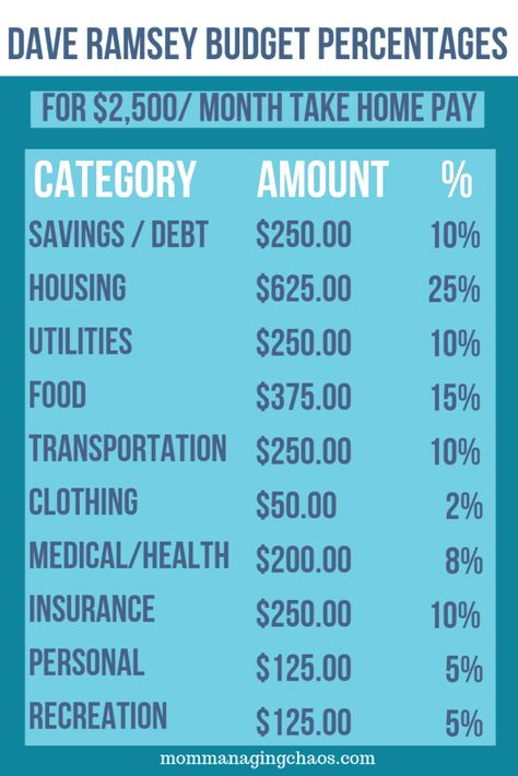 Recommended Household Budgeting Categories According to Dave Ramsey