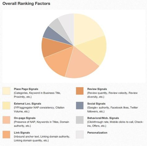 Announcing the 2013 Local Search Ranking Factors Results