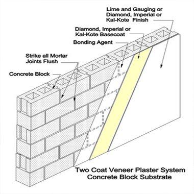 Plasterwork Plastering Methods Veneer Plaster Concrete Blocks Concrete Wall