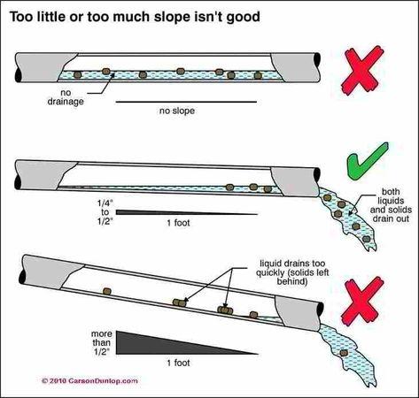 Helpful Ideas That Make Your Plumbing Work Better - Plumbing Tips