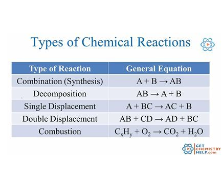 You Ll Need To Recognize Each Of These Reactions For The Teas Science Section Chemistry Worksheets Chemistry Lessons Teaching Chemistry
