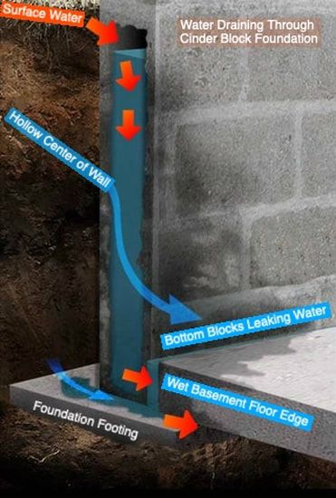 Wet Foundation Wall Leaking Water Into Basement Diagram Waterproofing Basement Foundation Drainage Leaking Basement