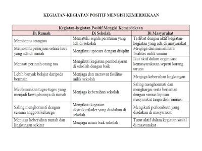 Pin Oleh Zainal Zainal Di Kunci Jawaban Hal 164 166 Belajar Kosakata Pengikut
