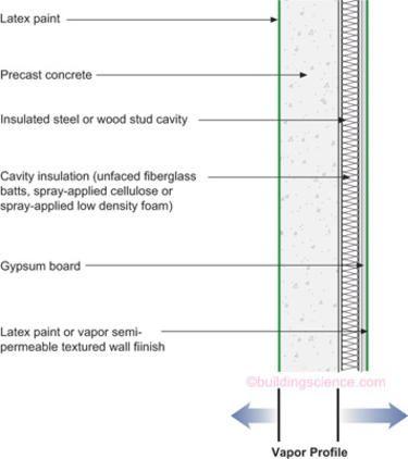 Moisture Control For New Residential Buildings Bsc Cavity Insulation Precast Concrete Concrete Insulation