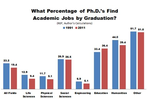 What are the Chances of Becoming a Psychology Professor?