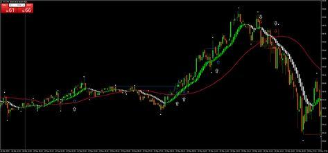 Pattern 1 2 3 High Low Scalping Forex Strategies Forex