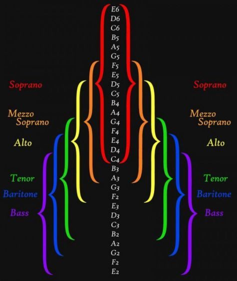 Vocal range chart is the chart showing the range of the human vocal. The vocal range can be classified in between the highest and lowest pitches that human can produce. Vocal Lessons, Singing Lessons, Singing Tips, Piano Lessons, Music Lessons, Art Lessons, Singing Classes, Music Sing, Piano Music