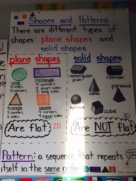 List Of Pinterest Shapes First Grade Anchor Chart Pictures