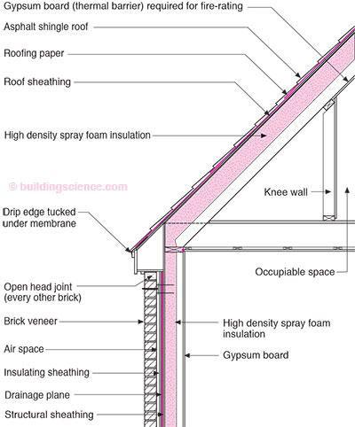 Spray Foam Insulation Under Roof Sheathing Google Search Roof Sheathing Roof Design Roof Cladding
