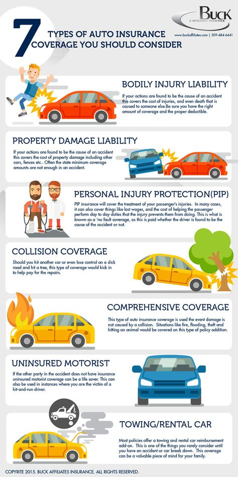 7 Types Of Car Insurance You Should Consider Infographic With