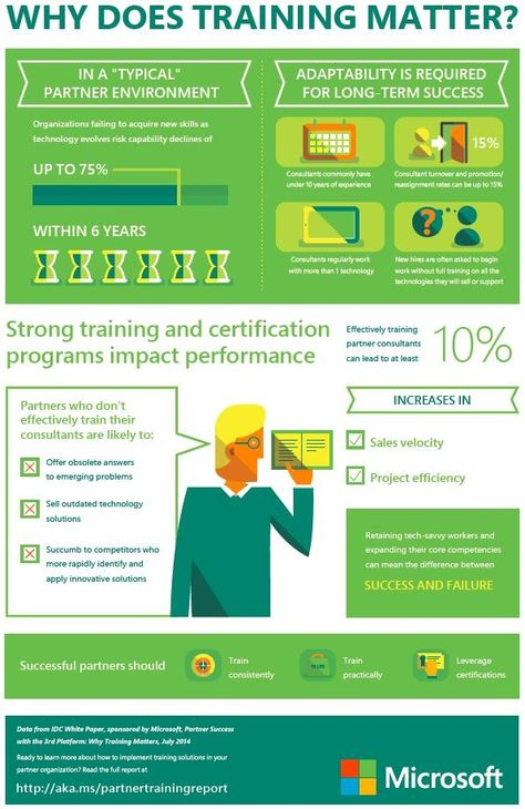 Training Spotlight Why Training Matters In Pictures  Microsoft