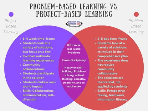 Project-based learning vs. problem-based learning   Spaces