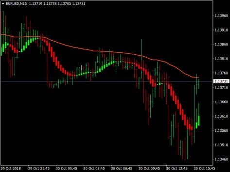 Download Heikin Ashi Trading Template For Mt4 Forex Trading