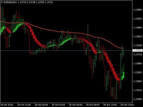 Download indicator forex super heikin ashi