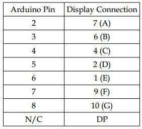 arduino 7 segment display   Tecnologia en 2019   Arduino