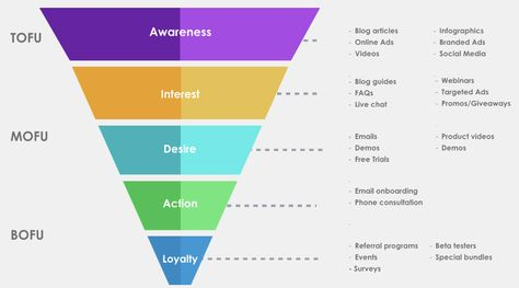 Marketing Funnel: An Introduction for Beginners
