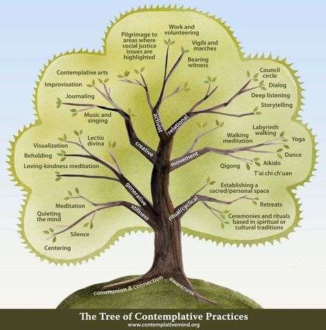 Tree of Contemplation underscores why #creative #art #therapy supports #mindfulness and well-being