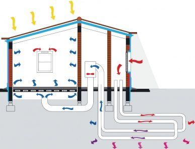 Earth To Air Heat Exchangers Designing Buildings Wiki Heat