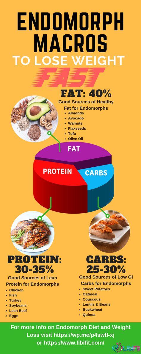 Endomorph Macros to Lose Weight Fast