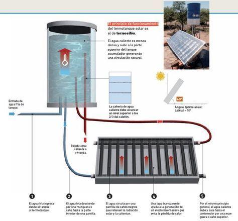 Como Hacer Un Termotanque Solar De Agua Casero Calentador De Agua Solar Termotanque Calentadores De Agua