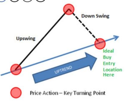 Turning point candlestick in forex