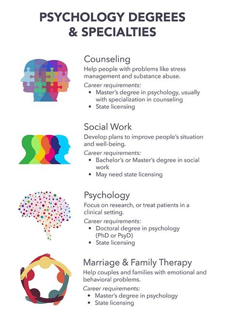 Best 25+ Psychology careers ideas on Pinterest Psychology degree - psychiatrist job description