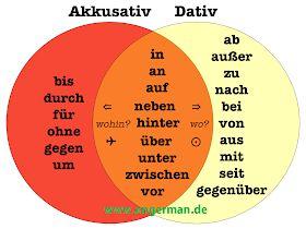 German Grammar - Prapositionen mit Dativ und Akkusativ