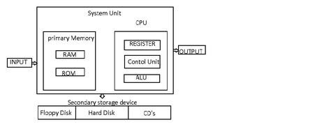 Computer Tutorial क प य टर क ब ल क च त र Block Diagram Of Computer In Hindi In 2020 Storage Devices Floppy Disk Computer