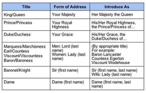 How to Formally Address British Royalty and Aristocracy in Person