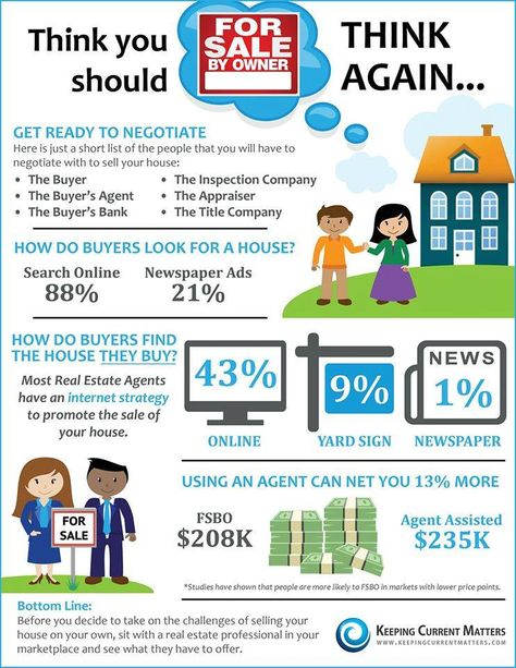 101 best Real Estate Infographs images on Pinterest Real estate - real estate market analysis