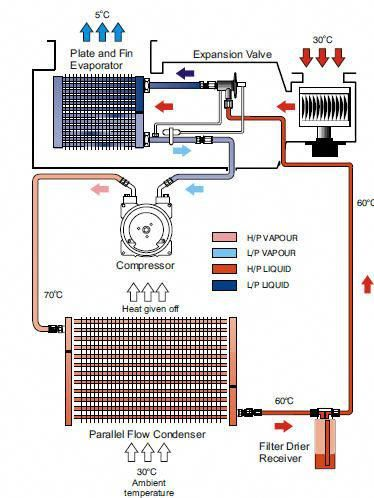 Automotive Air Conditioning System Types A C With Hvac
