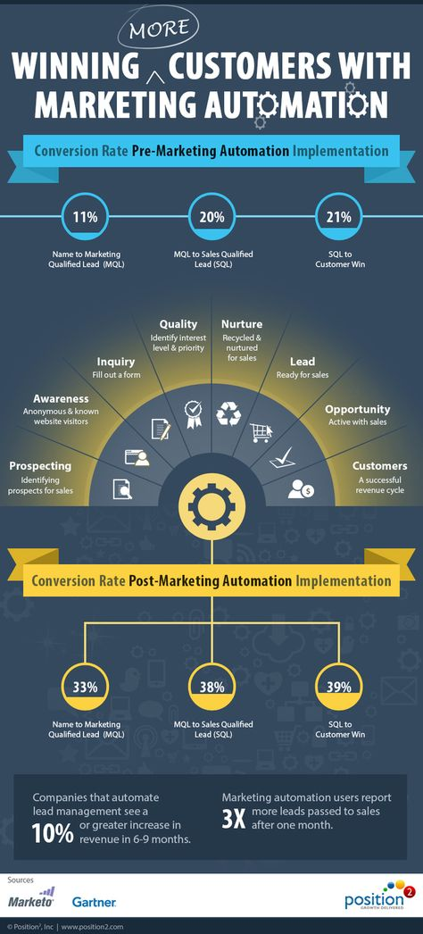 Customer-centric marketing automation involves connects and pro - new blueprint automation financials