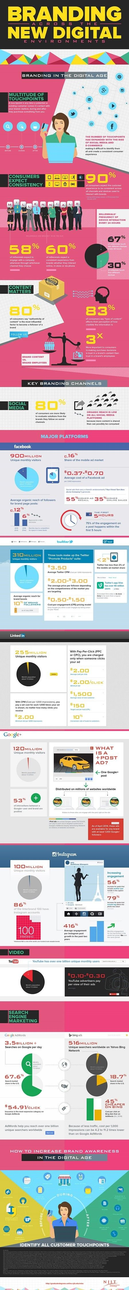 How to Brand Across Multiple Touchpoints [Infographic]