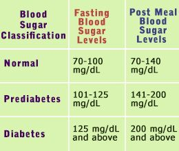How To Get Fasting Blood Sugar Down With Gestational Diabetes