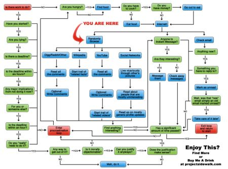 Example of busy process flowchart with confusing process start or ...
