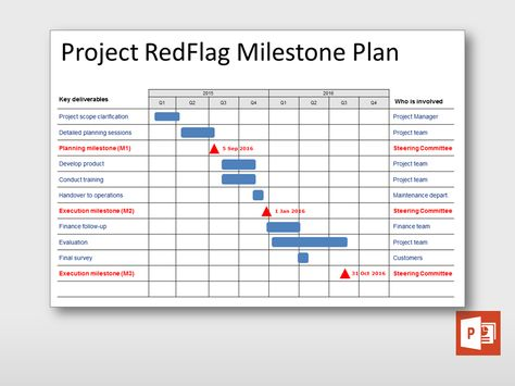 Image Result For Milestones Template How To Plan