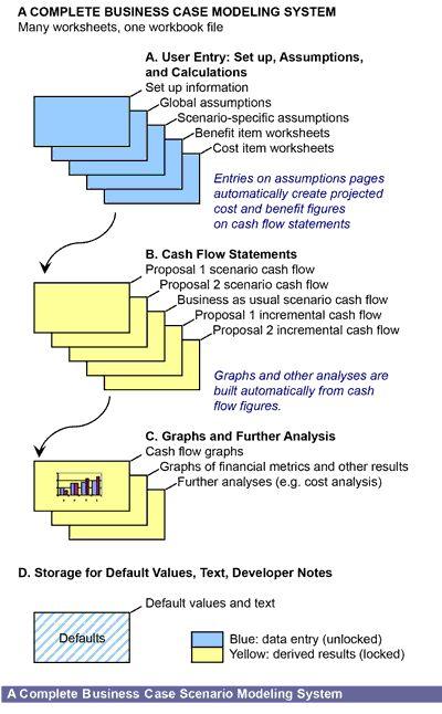 Learn to Build the Financial Model! Financial modeling, Model - cash flow statements
