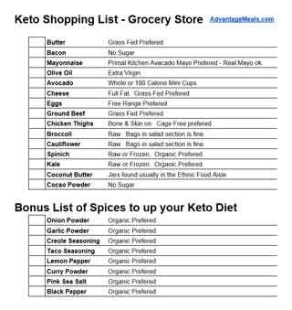 keto diet black list items