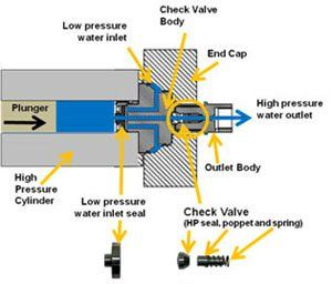 Parts Of The Waterjet Intensifier Pump Check Valve Body Cross Section Water Jet Low Pressure Pumps