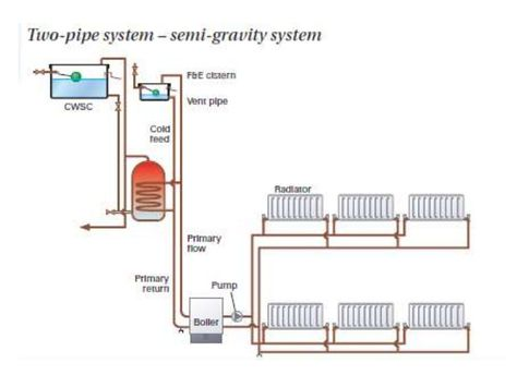 Gravity Heating System Diagram - Wiring Diagram Services •