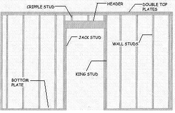 Framing And Building Walls Rough Openings And Headers Concrete Block Walls Doors Interior Home Design Diy
