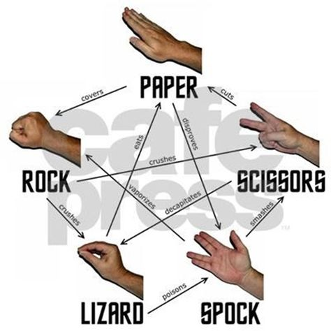 I know every rock, paper, scissors, lizard, spock. I'm a big bang dork :) Spock, The Big Theory, Big Bang Theory, The Bigbang Theory, Rock Paper Scissors, Useful Life Hacks, Life Hacks For Girls, Stupid Funny Memes, Hilarious