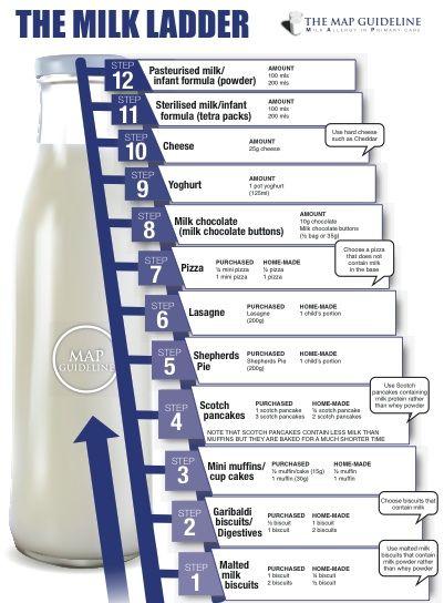 Map Page 1 Milk Ladder Milk Allergy Cows Milk Allergy