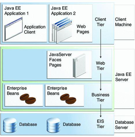 e3edbeb6e150de0a61b24d3c127ef031 - Save File On Server Java Web Application