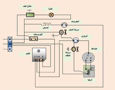 يعتمد مبدأ عمل الثلاجة الغير مجمعة للثلج No Frost على مروحة التبريد التي تقوم بتوزيع الهواء عبر صفائح المبخر الى الجزء العلوي المجمد والجزء السفلي وتحتوي الثل